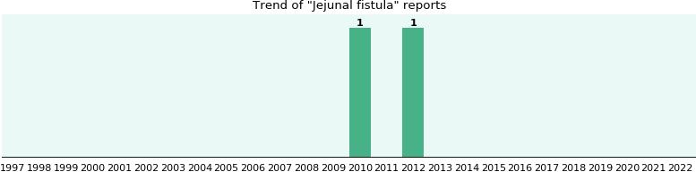 Jejunal fistula: 2 reports from FDA and social media.