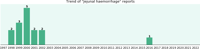 Jejunal haemorrhage: 15 reports from FDA and social media.
