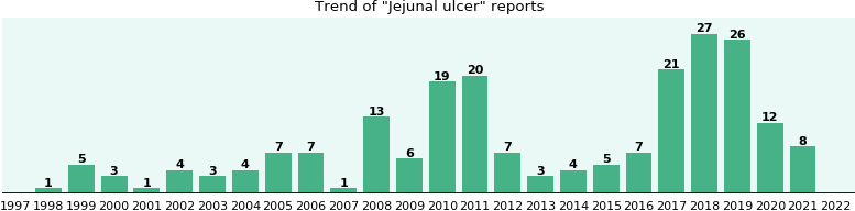 Jejunal ulcer: 124 reports from FDA and social media.