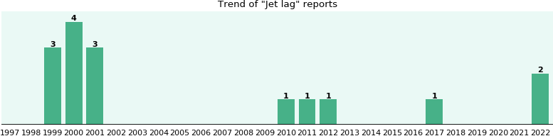 Jet lag: 14 reports from FDA and social media.