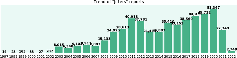 Jitters: 320,539 reports from FDA and social media.