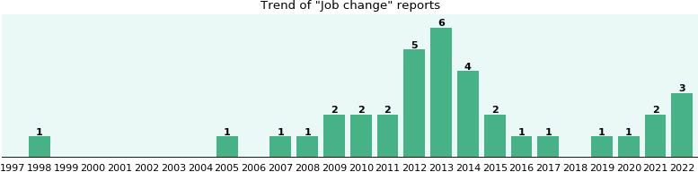 Job change: 28 reports from FDA and social media.