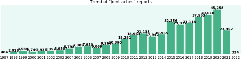 Joint aches: 269,960 reports from FDA and social media.