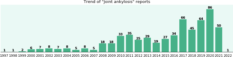 Joint ankylosis: 308 reports from FDA and social media.