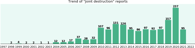 Joint destruction: 913 reports from FDA and social media.