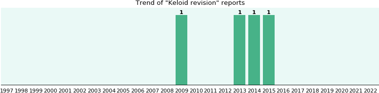 Keloid revision: 4 reports from FDA and social media.