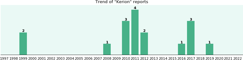 Kerion: 15 reports.