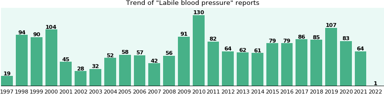 Labile blood pressure: 1,356 reports from FDA and social media.