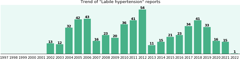 Labile hypertension: 449 reports from FDA and social media.