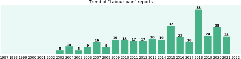 Labour pain: 227 reports from FDA and social media.