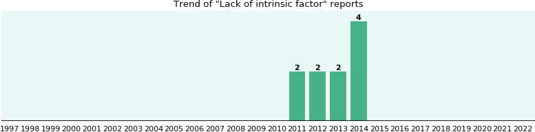 Lack of intrinsic factor: 10 reports from FDA and social media.
