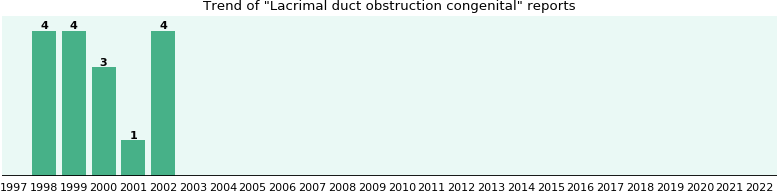 Lacrimal duct obstruction congenital: 16 reports from FDA and social media.