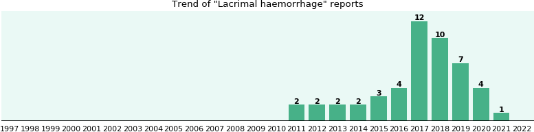 Lacrimal haemorrhage: 16 reports from FDA and social media.