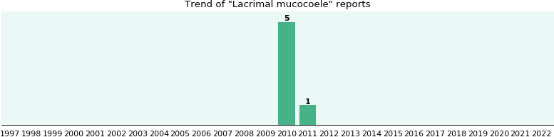 Lacrimal mucocoele: 6 reports from FDA and social media.