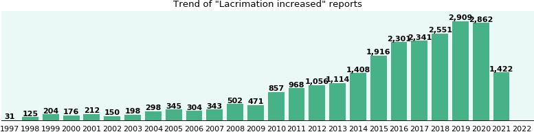 Lacrimation increased: 13,689 reports from FDA and social media.