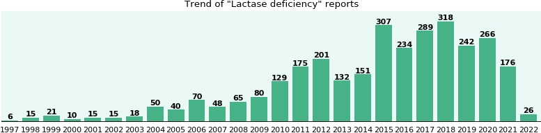 Lactase deficiency: 2,164 reports from FDA and social media.