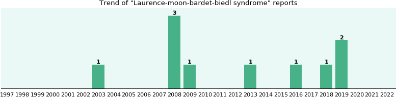 Laurence-moon-bardet-biedl syndrome: 7 reports from FDA and social media.