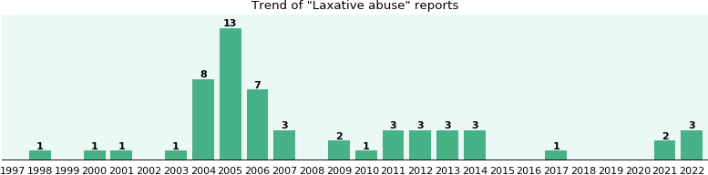 Laxative abuse: 50 reports from FDA and social media.