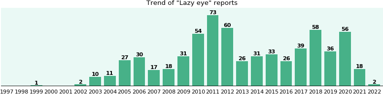 Lazy eye: 509 reports from FDA and social media.