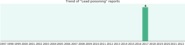Lead poisoning: 2 reports from FDA and social media.