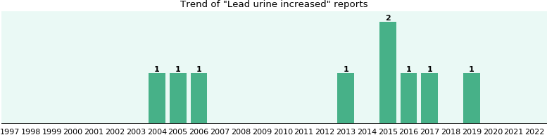 Lead urine increased: 8 reports from FDA and social media.