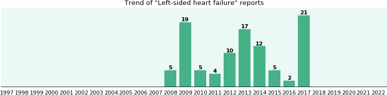Left-sided heart failure: 84 reports from FDA and social media.