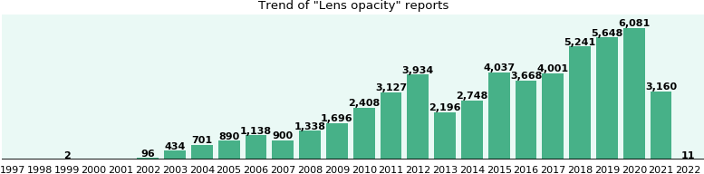 Lens opacity: 30,328 reports from FDA and social media.