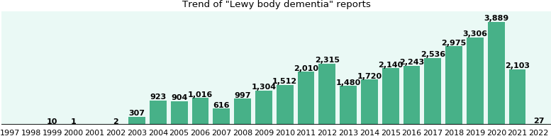 Lewy body dementia: 24,230 reports from FDA and social media.