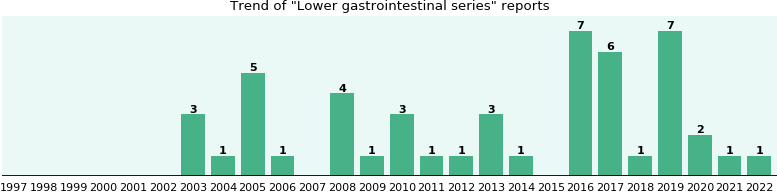 Lower gastrointestinal series: 38 reports from FDA and social media.