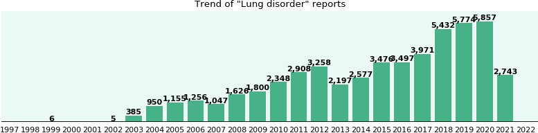 Lung disorder: 29,513 reports from FDA and social media.