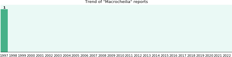 Macrocheilia: 1 reports from FDA and social media.