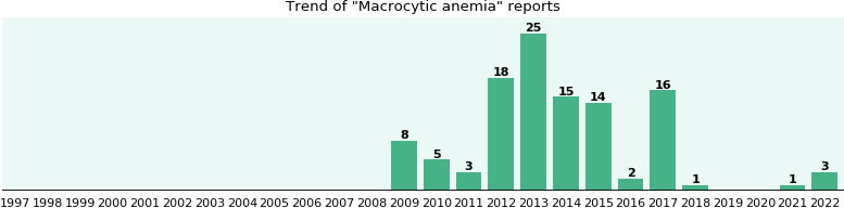 Macrocytic anemia: 99 reports from FDA and social media.
