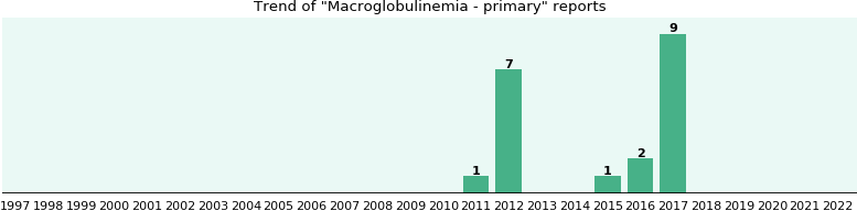 Macroglobulinemia - primary: 13 reports from FDA and social media.