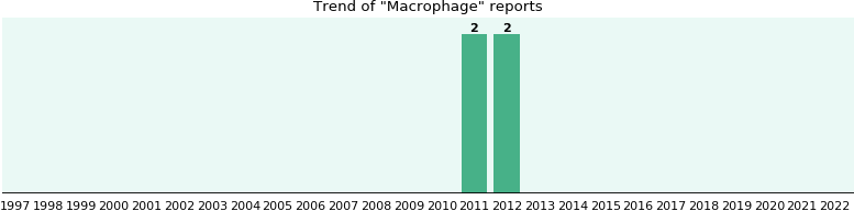 Macrophage: 4 reports from FDA and social media.
