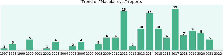 Macular cyst: 99 reports from FDA and social media.