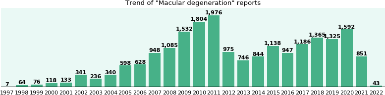 Macular degeneration: 14,836 reports from FDA and social media.