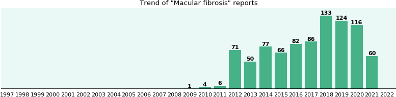 Macular fibrosis: 379 reports from FDA and social media.
