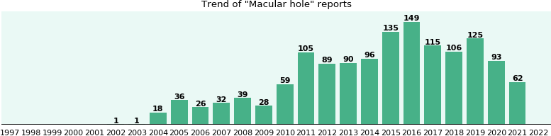 Macular hole: 1,101 reports from FDA and social media.