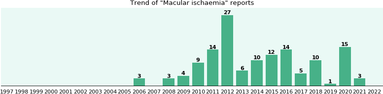 Macular ischaemia: 114 reports from FDA and social media.