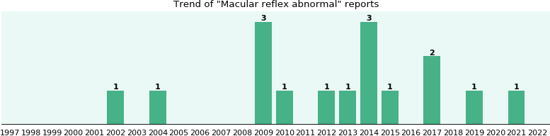 Macular reflex abnormal: 13 reports from FDA and social media.