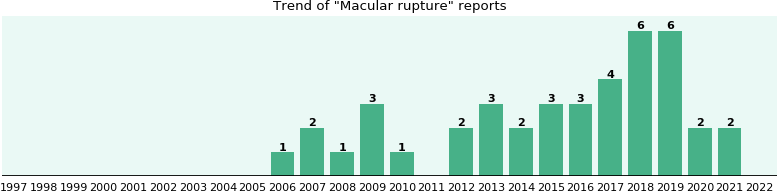 Macular rupture: 22 reports from FDA and social media.