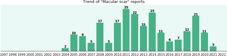 Macular scar: 169 reports from FDA and social media.