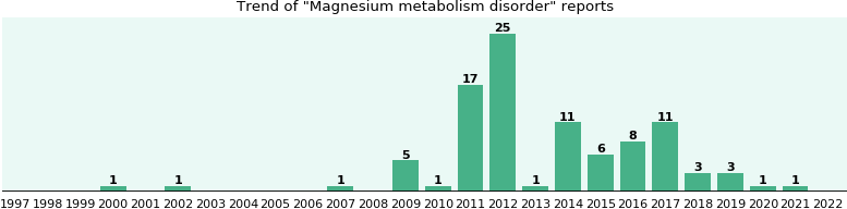 Magnesium metabolism disorder: 82 reports from FDA and social media.