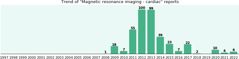 Magnetic resonance imaging - cardiac: 363 reports from FDA and social media.