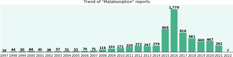 Malabsorption: 4,965 reports from FDA and social media.