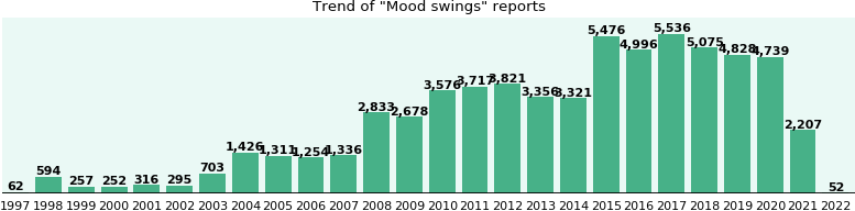 Mood swings: 43,342 reports from FDA and social media.