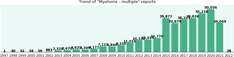 Myeloma - multiple: 227,612 reports from FDA and social media.