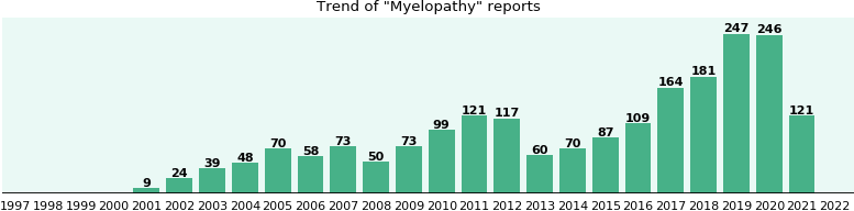 Myelopathy: 1,142 reports from FDA and social media.