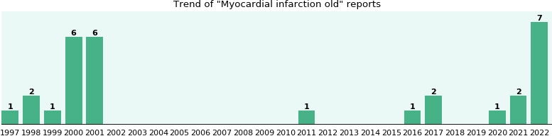 Myocardial infarction old: 18 reports from FDA and social media.