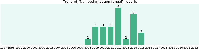 Nail bed infection fungal: 24 reports from FDA and social media.